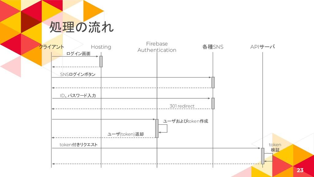 クライアント 23 Hosting Firebase Authentication 各種SNS...