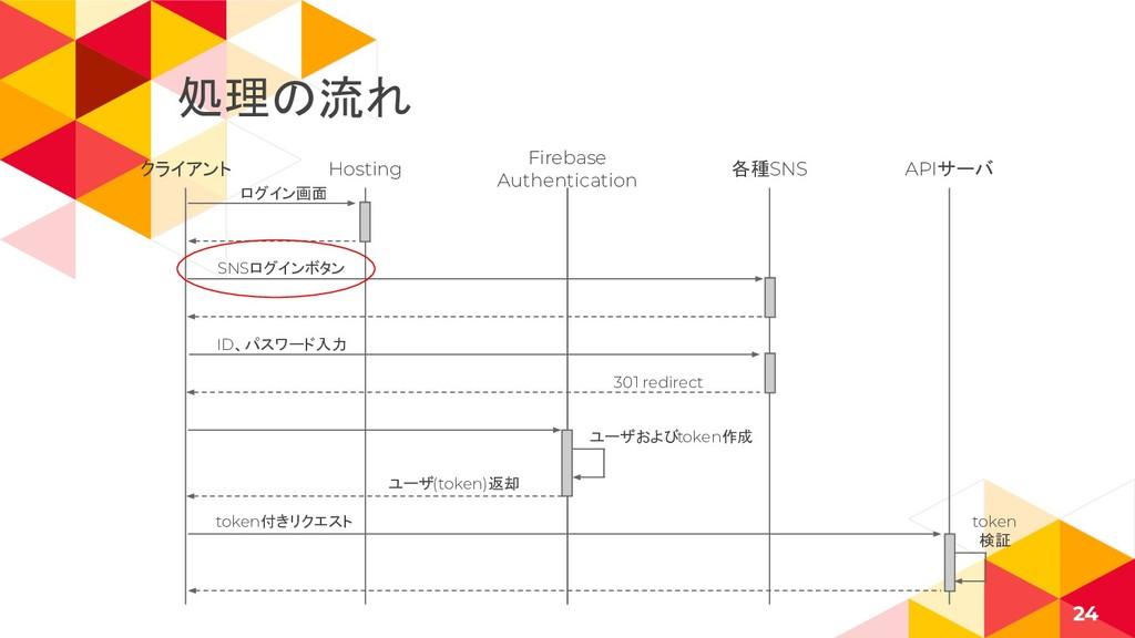 クライアント 24 Hosting Firebase Authentication 各種SNS...