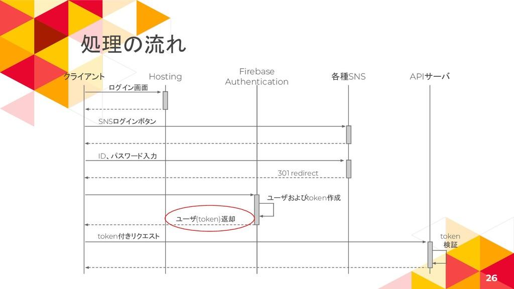 クライアント 26 Hosting Firebase Authentication 各種SNS...