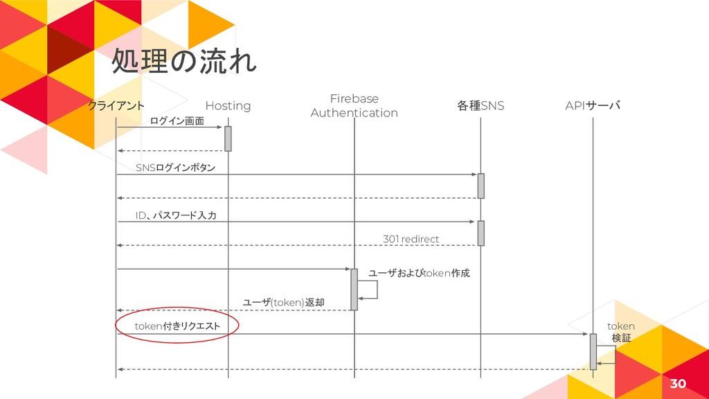 クライアント 30 Hosting Firebase Authentication 各種SNS...