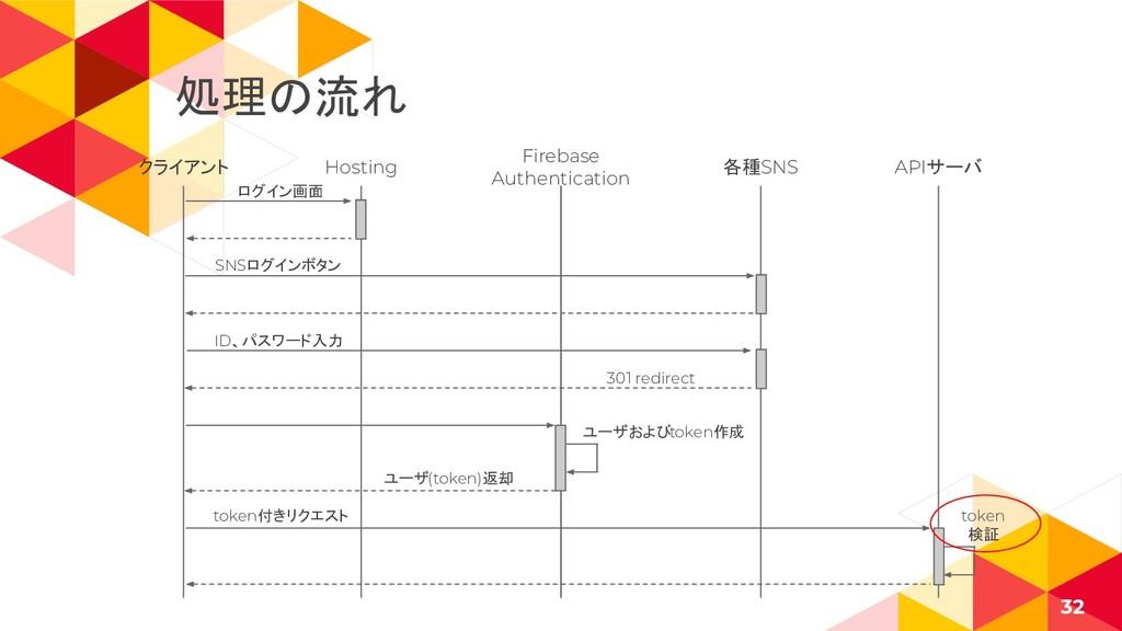 クライアント 32 Hosting Firebase Authentication 各種SNS...