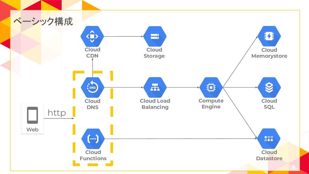 ベーシック構成 5 Cloud Load Balancing Cloud Storage Cl...