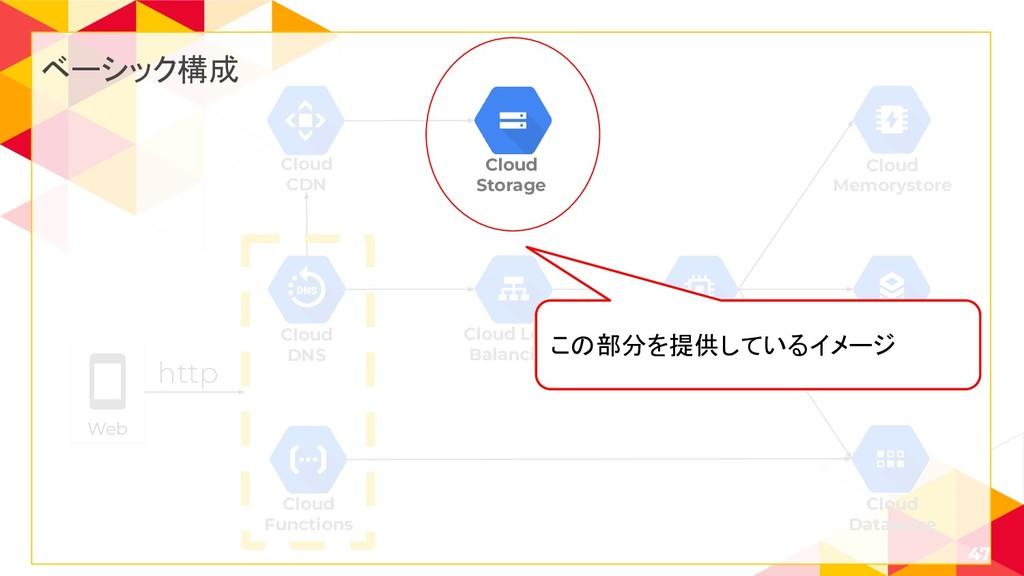 47 Cloud Load Balancing Cloud SQL Cloud Memorys...