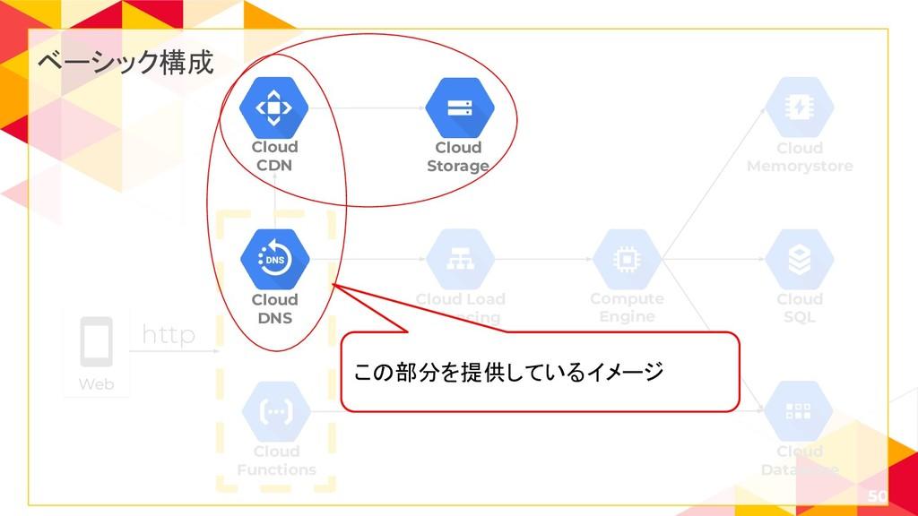 50 Cloud Load Balancing Cloud SQL Cloud Memorys...