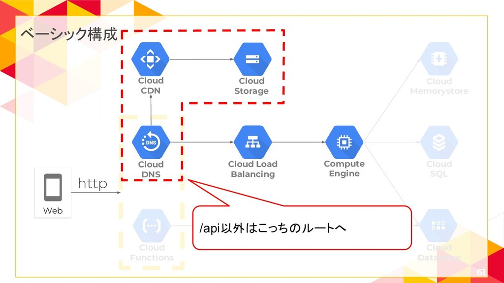 61 Cloud SQL Cloud Memorystore Cloud Functions ...