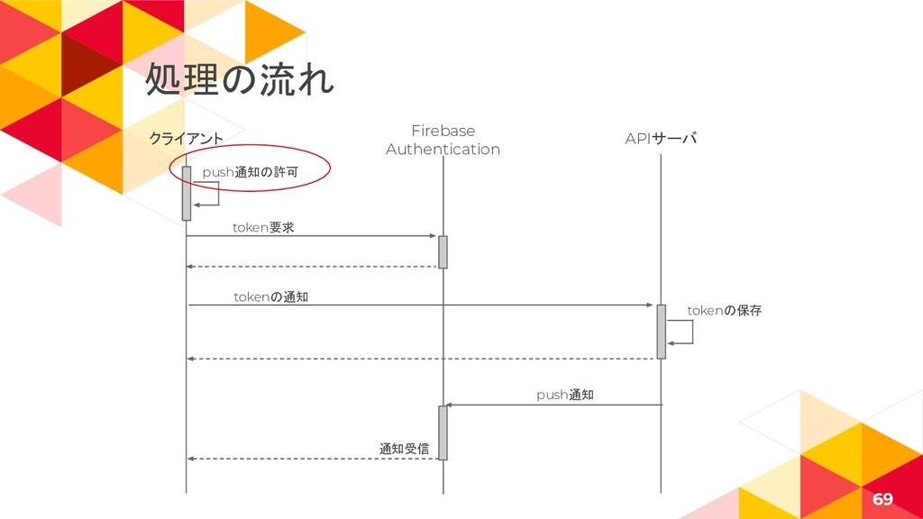 クライアント 69 Firebase Authentication APIサーバ token要...