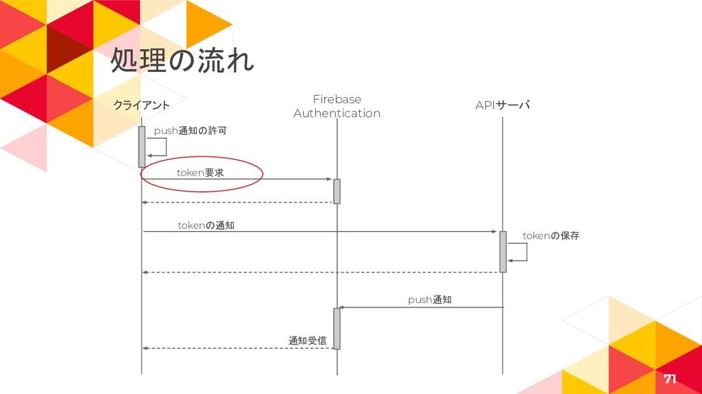 クライアント 71 Firebase Authentication APIサーバ token要...