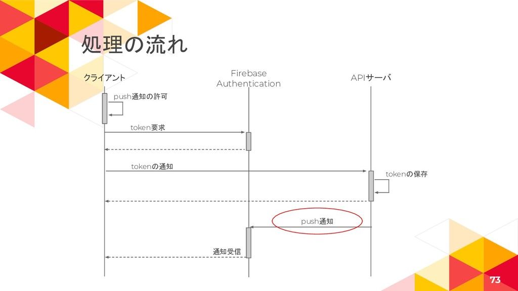 クライアント 73 Firebase Authentication APIサーバ token要...
