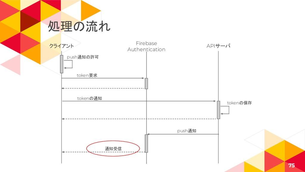 クライアント 75 Firebase Authentication APIサーバ token要...