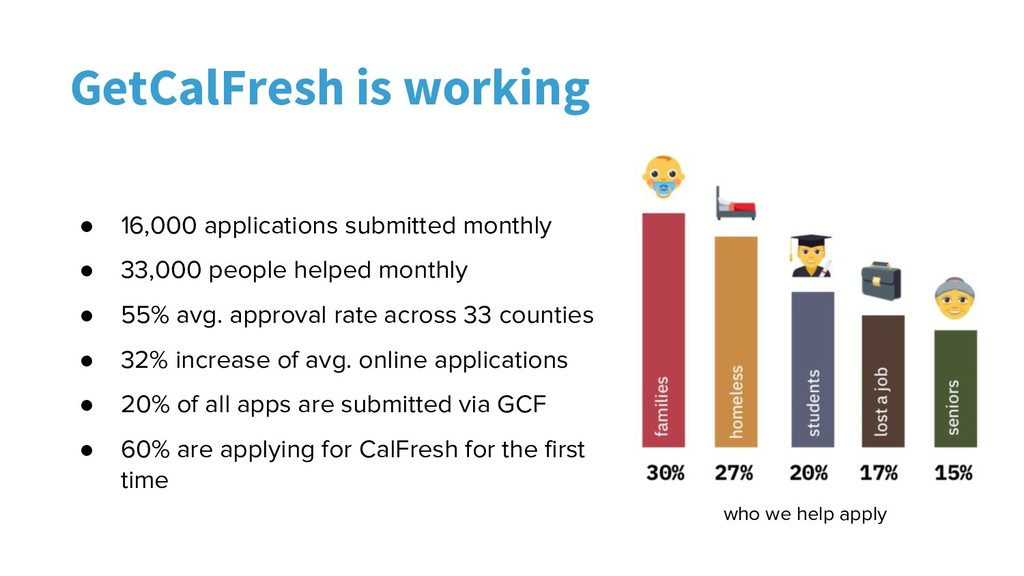 GetCalFresh is working who we help apply ● 16,0...