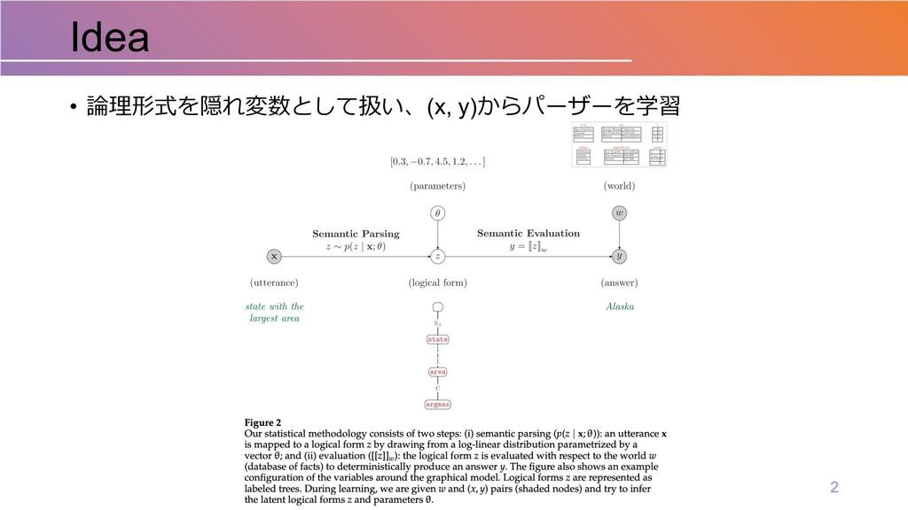 • 論理形式を隠れ変数として扱い、(x, y)からパーザーを学習 Idea 2