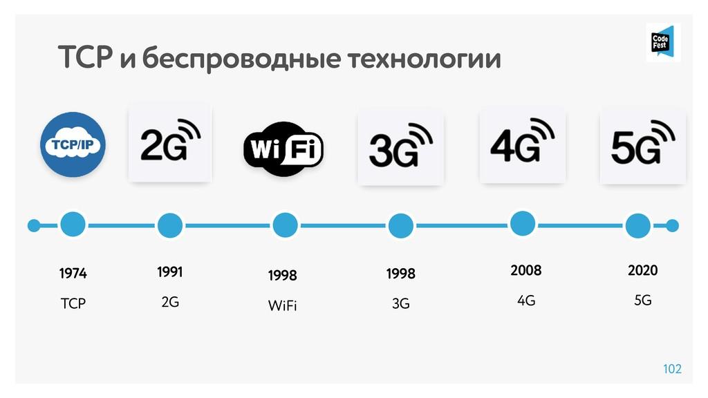TCP и беспроводные технологии 1974 TCP 1998 WiF...