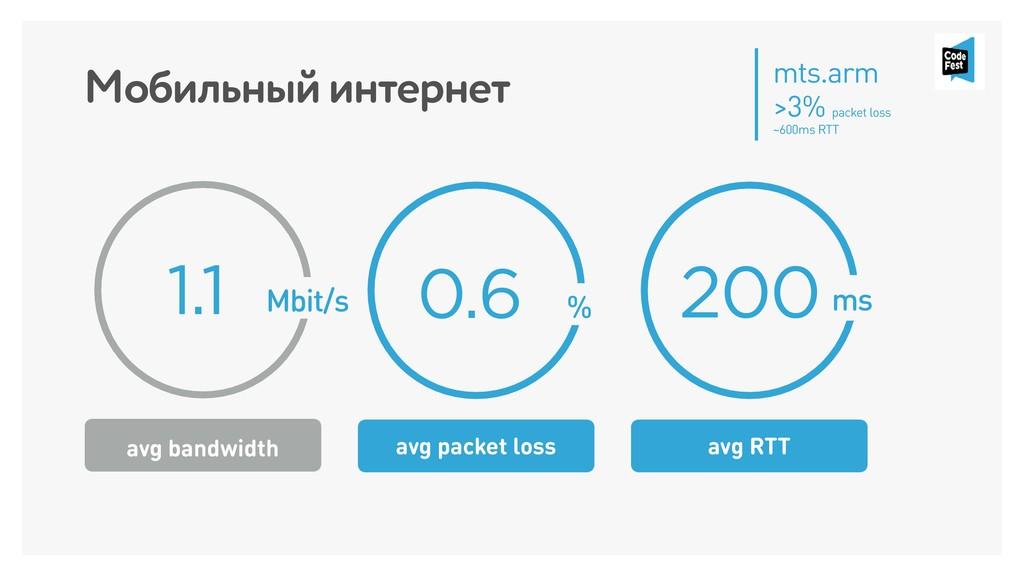 Мобильный интернет 0.6 % 200ms avg packet loss ...