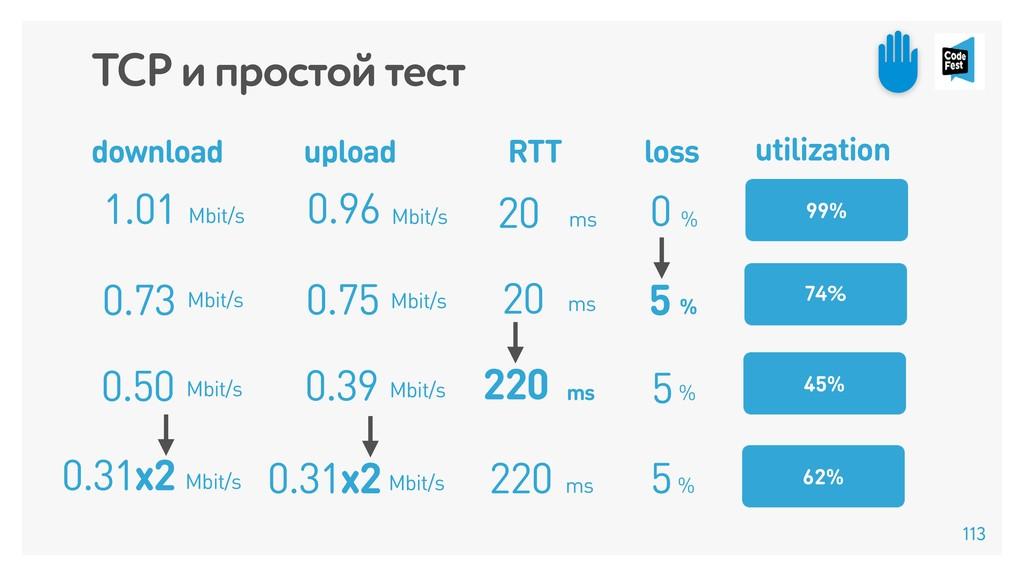 % 0 0.96 20 ms 1.01 Mbit/s 99% TCP и простой те...