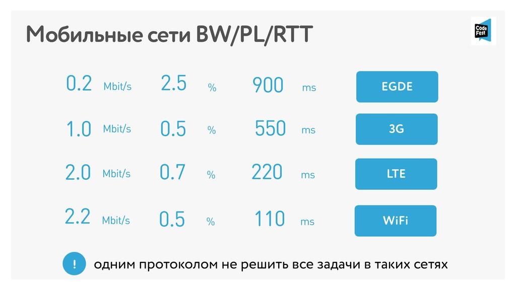2.5 % 900 ms 0.2 Mbit/s EGDE Мобильные сети BW/...
