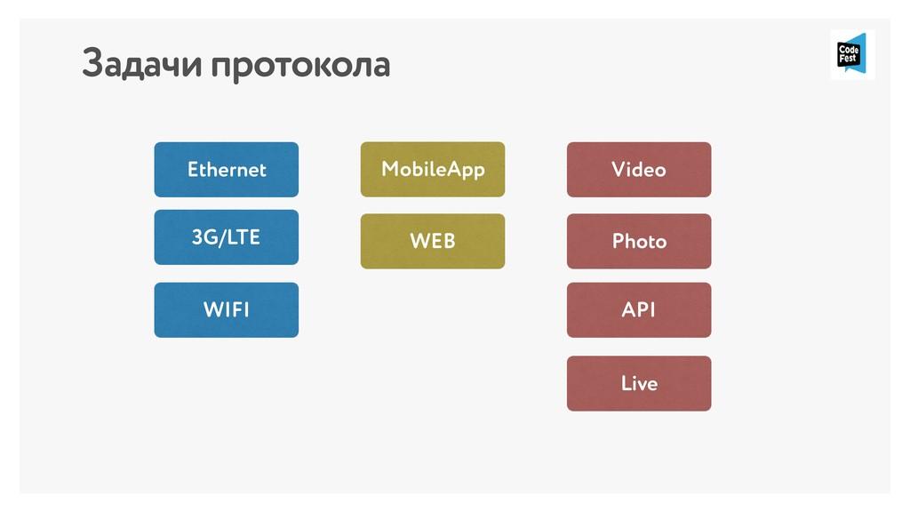 Задачи протокола 3G/LTE WIFI Ethernet MobileApp...