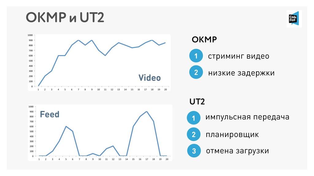 OKMP и UT2 0 100 200 300 400 500 600 700 800 90...