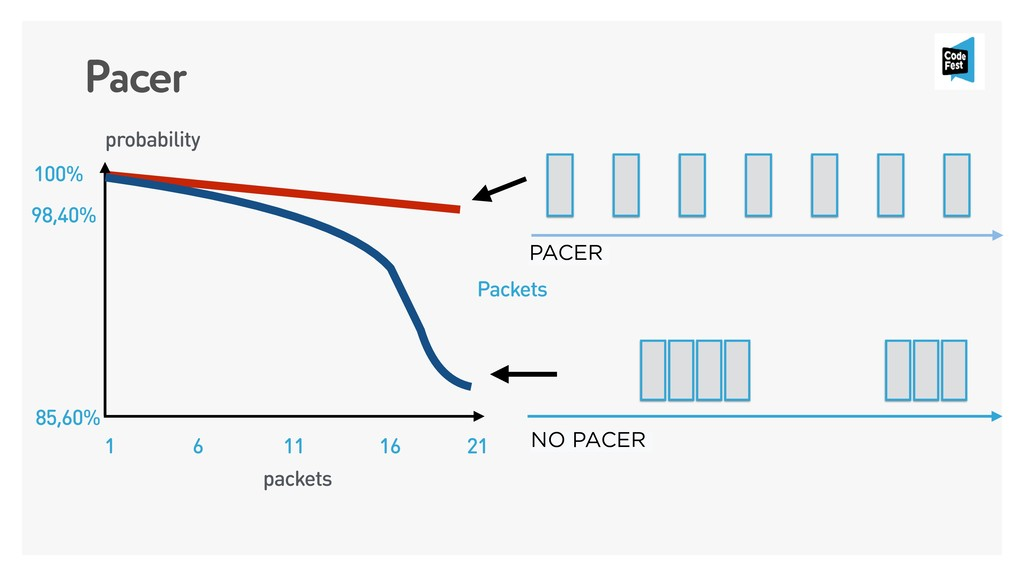 Pacer 100% 98,40% 85,60% 1 6 11 16 21 PACER NO ...
