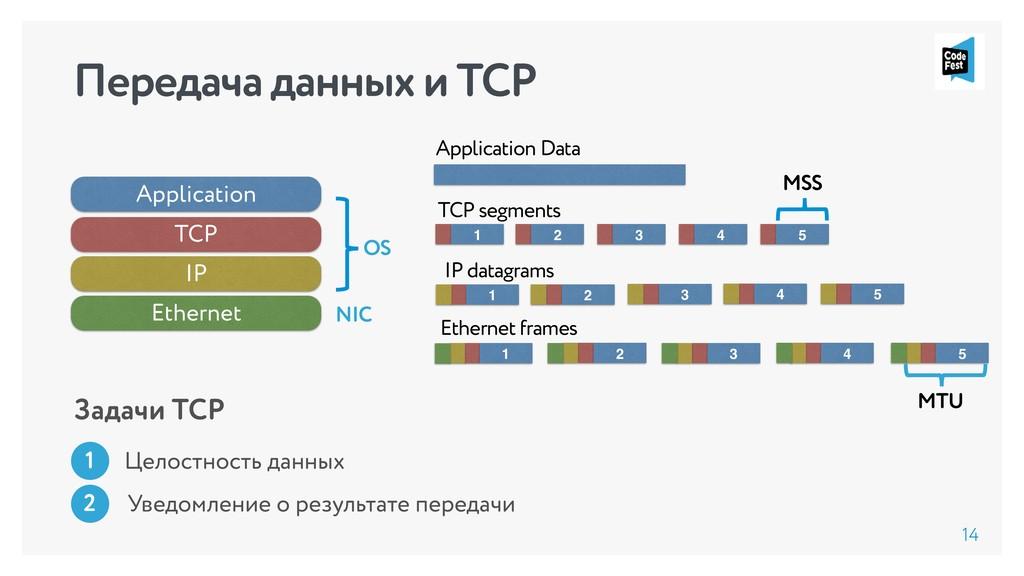 Передача данных и TCP 14 Application TCP IP Eth...