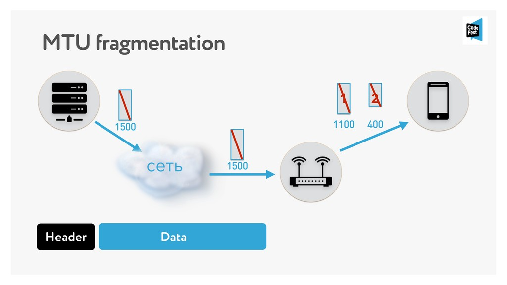 MTU fragmentation 1100 400 1100 1 2 сеть 1500 1...