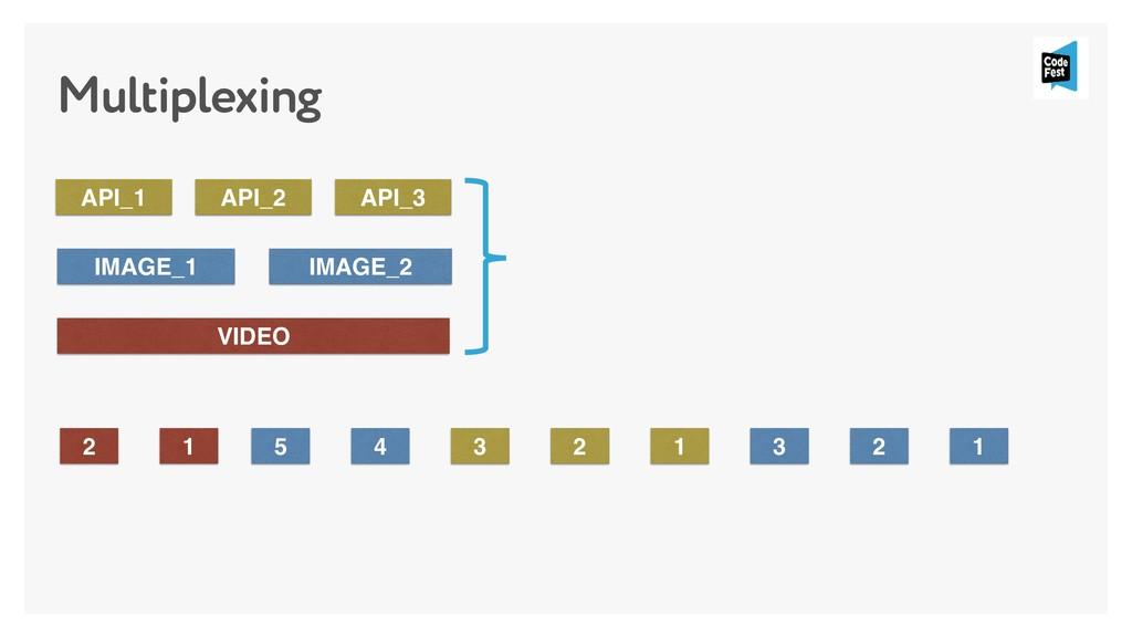 Multiplexing API_1 IMAGE_1 VIDEO IMAGE_2 API_2 ...