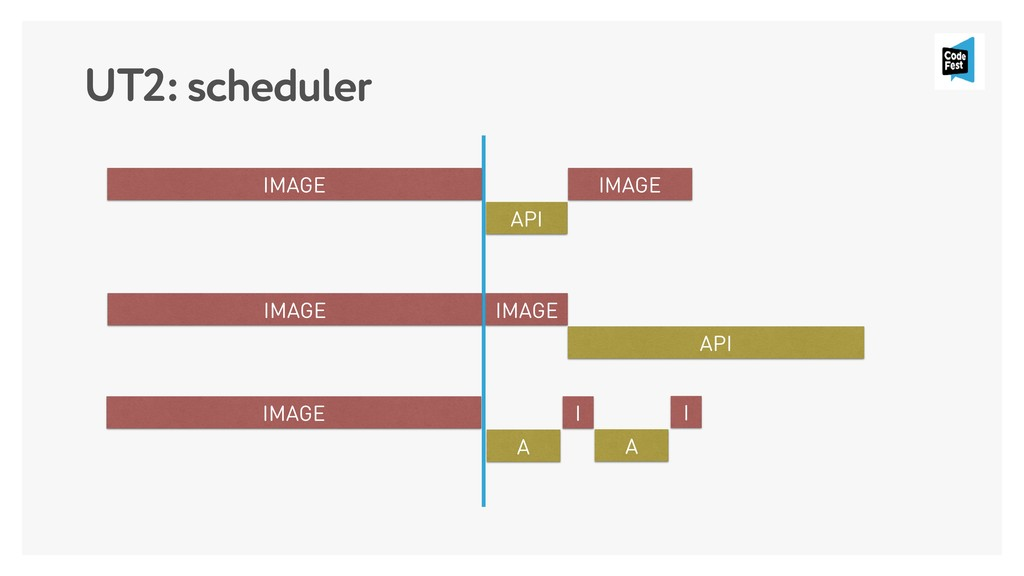 UT2: scheduler IMAGE API IMAGE IMAGE API IMAGE ...