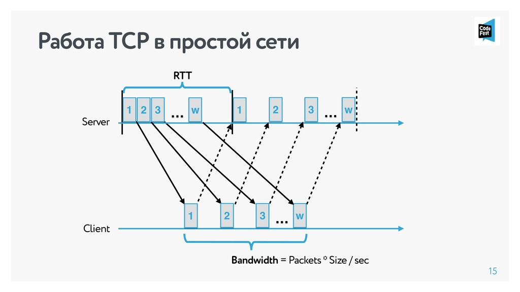 15 Client Server … RTT 1 2 3 w … 1 2 3 w 1 2 3 ...