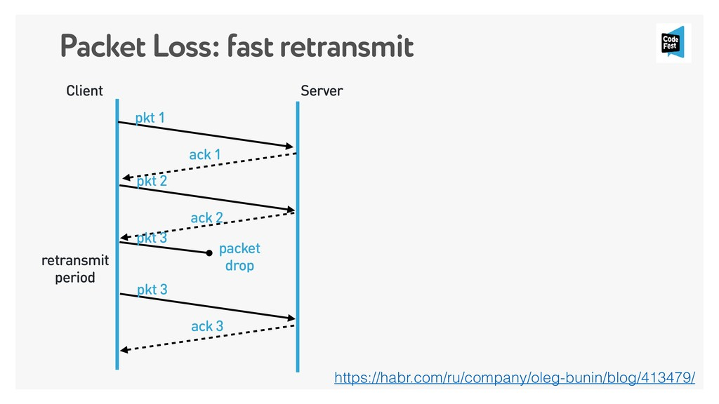 Packet Loss: fast retransmit Client Server pkt ...