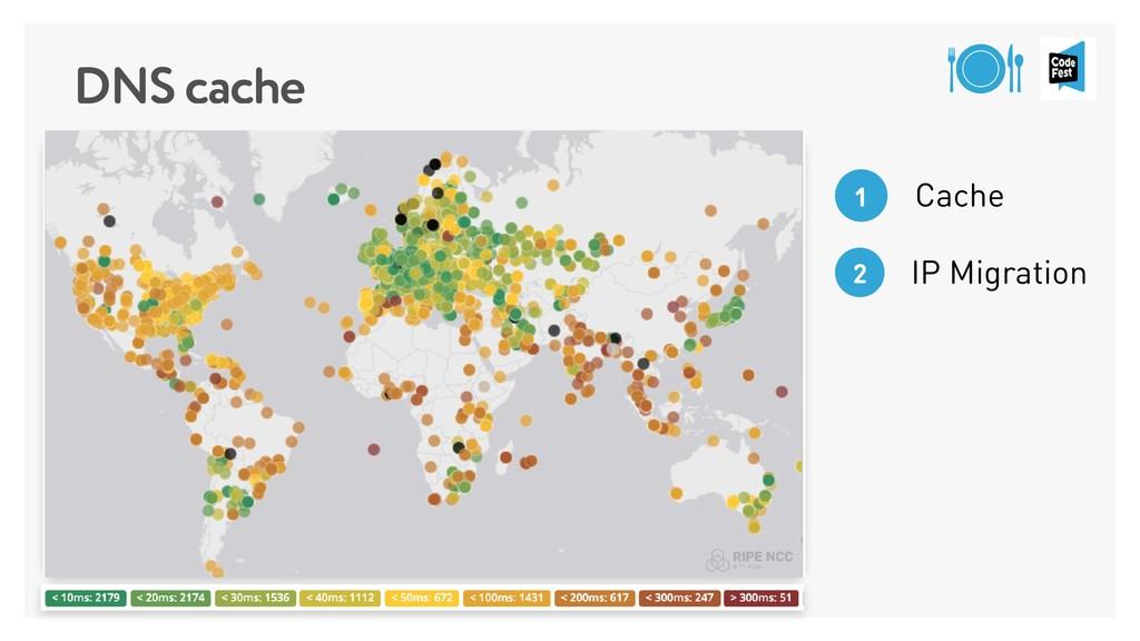 DNS cache Cache 1 IP Migration 2
