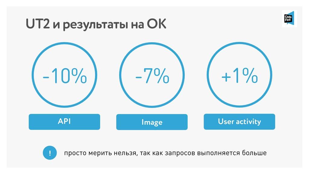 UT2 и результаты на ОК Image -10% API -7% User ...