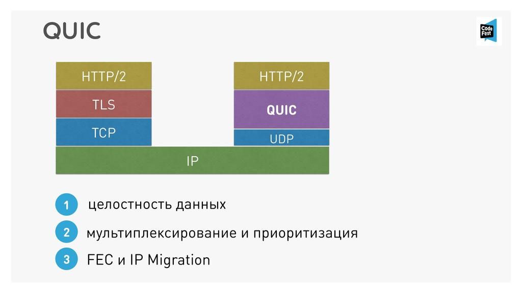 QUIC HTTP/2 TLS TCP HTTP/2 QUIC IP UDP FEC и IP...