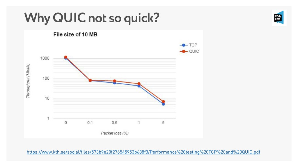 Why QUIC not so quick? https://www.kth.se/socia...