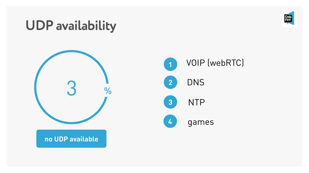 UDP availability 3 % no UDP available VOIP (web...
