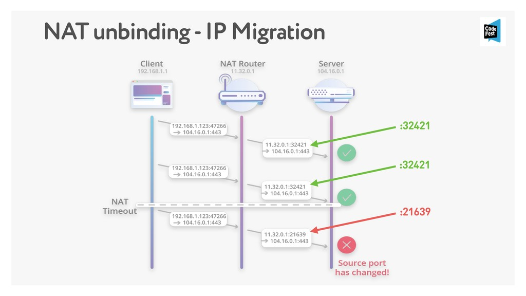 NAT unbinding - IP Migration :32421 :32421 :216...