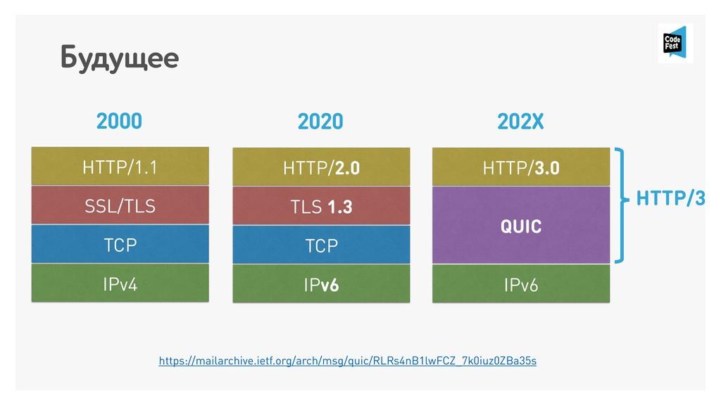 Будущее HTTP/1.1 SSL/TLS TCP IPv4 HTTP/2.0 TLS ...