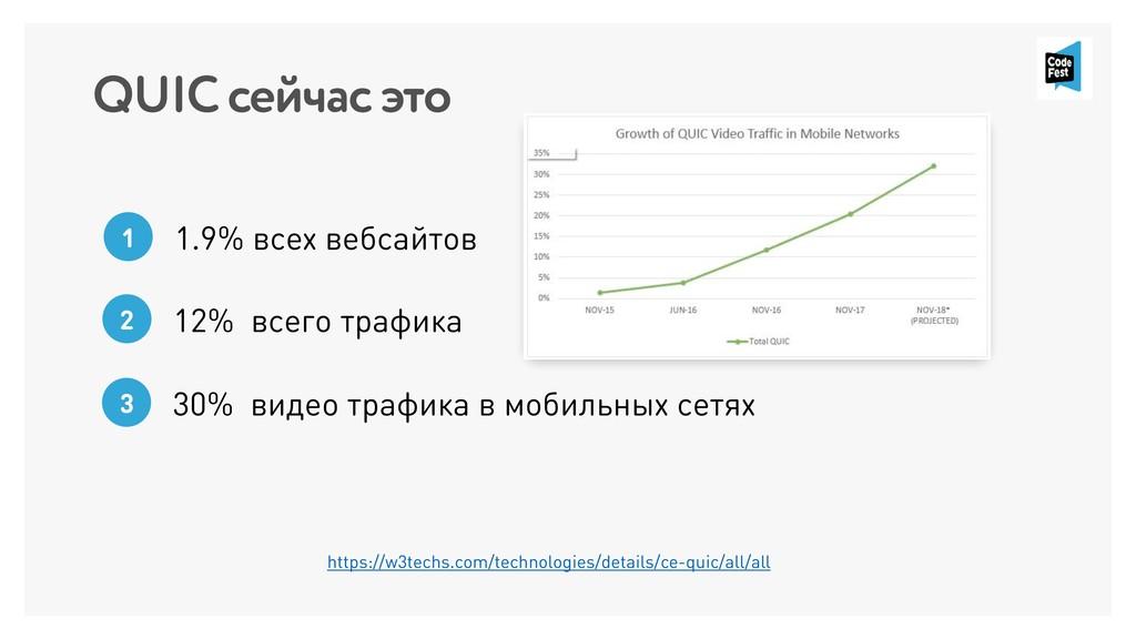 QUIC сейчас это 1 1.9% всех вебсайтов https://w...