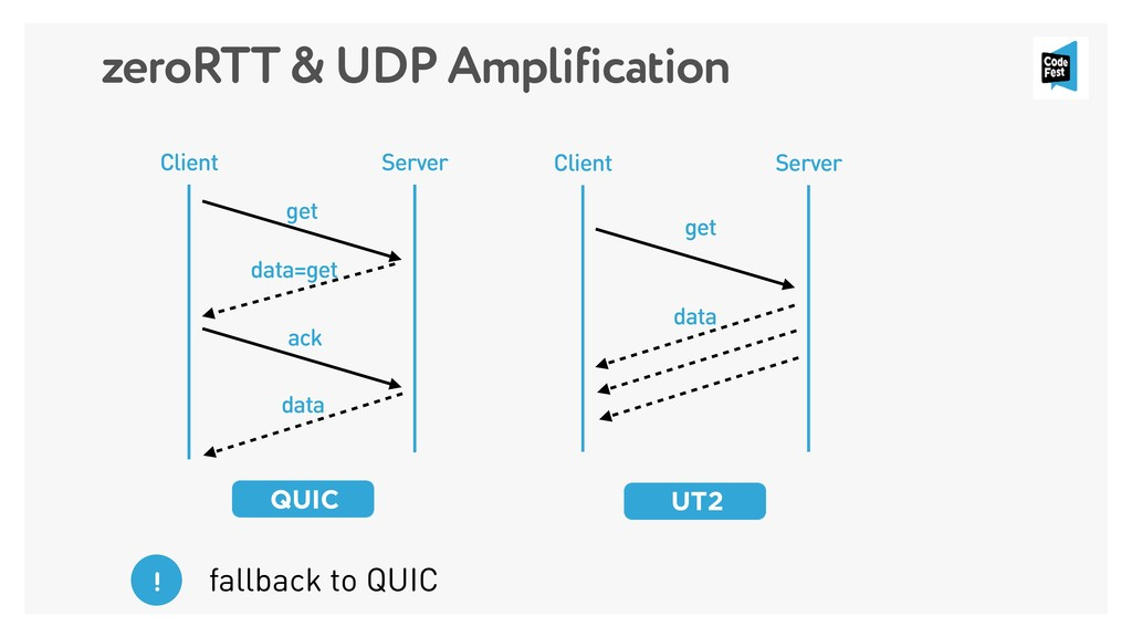 Client Server get data=get QUIC Client Server g...