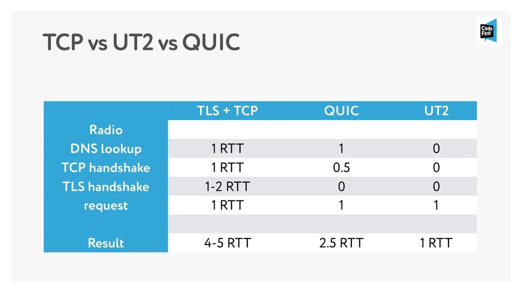 TCP vs UT2 vs QUIC TLS + TCP QUIC UT2 Radio DNS...