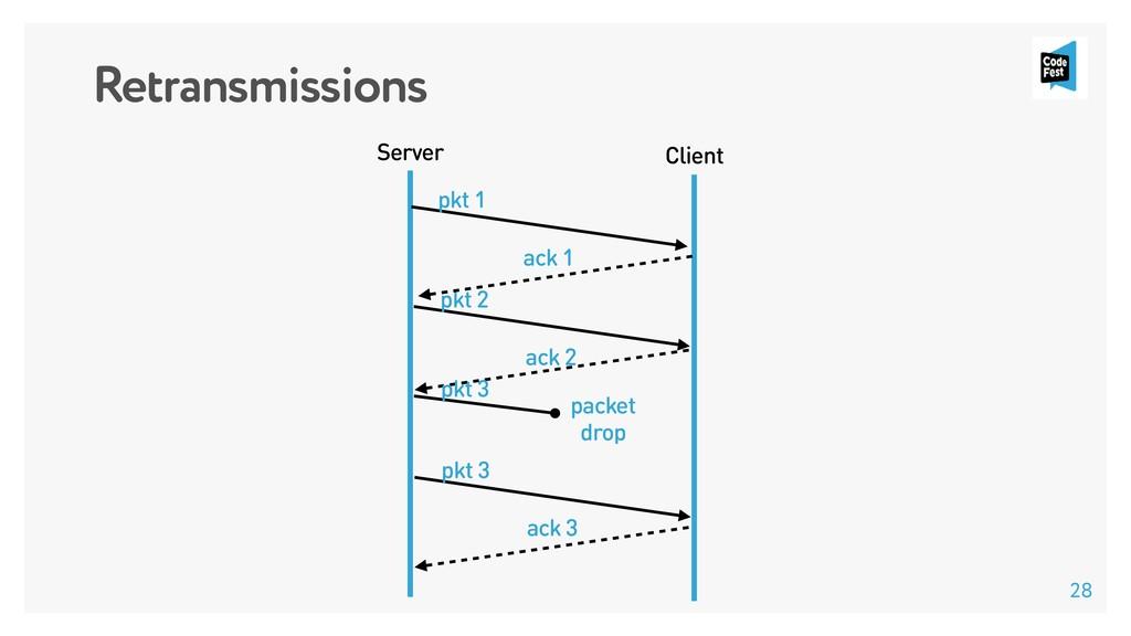 Retransmissions Client Server pkt 1 pkt 2 ack 2...