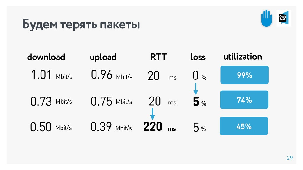 % 0 0.96 20 ms 1.01 Mbit/s 99% Mbit/s download ...