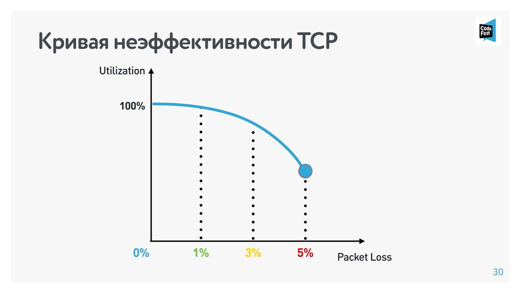 Utilization Packet Loss 1% 5% 3% 100% 0% 30 Кри...