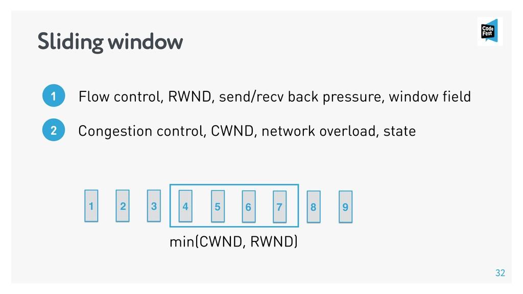 32 Sliding window Congestion control, CWND, net...