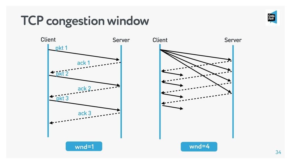 wnd=1 wnd=4 Client Server pkt 1 pkt 2 ack 2 ack...