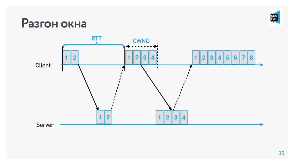 Client Server RTT 1 2 1 2 CWND 1 2 3 1 2 3 4 4 ...