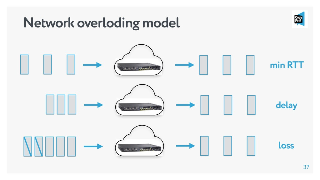 min RTT delay loss Network overloding model 37