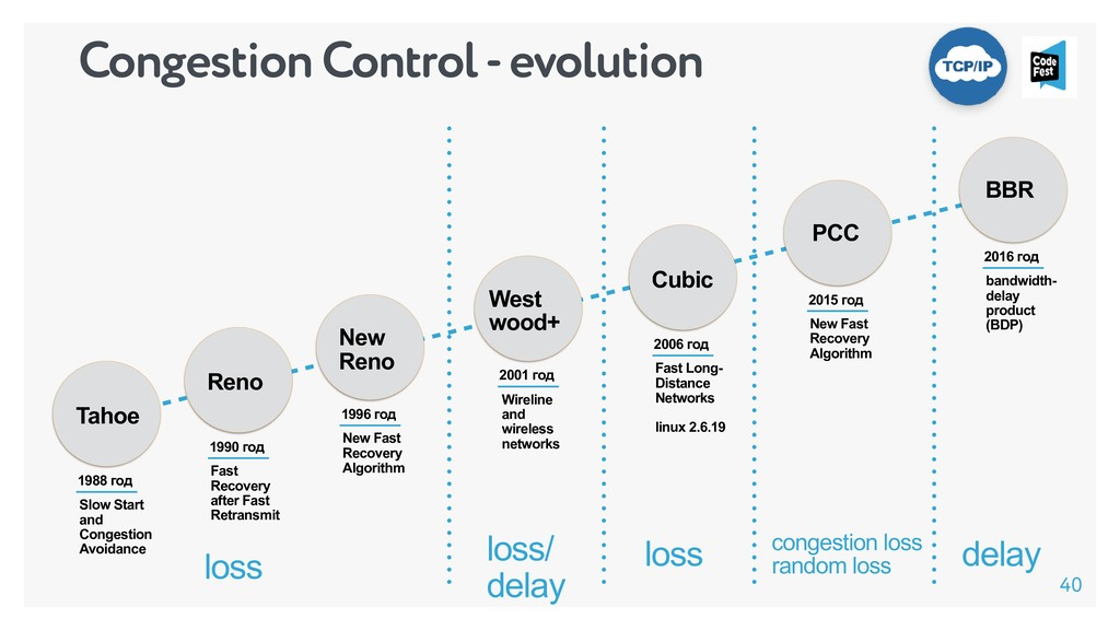 Congestion Control - evolution Slow Start and C...