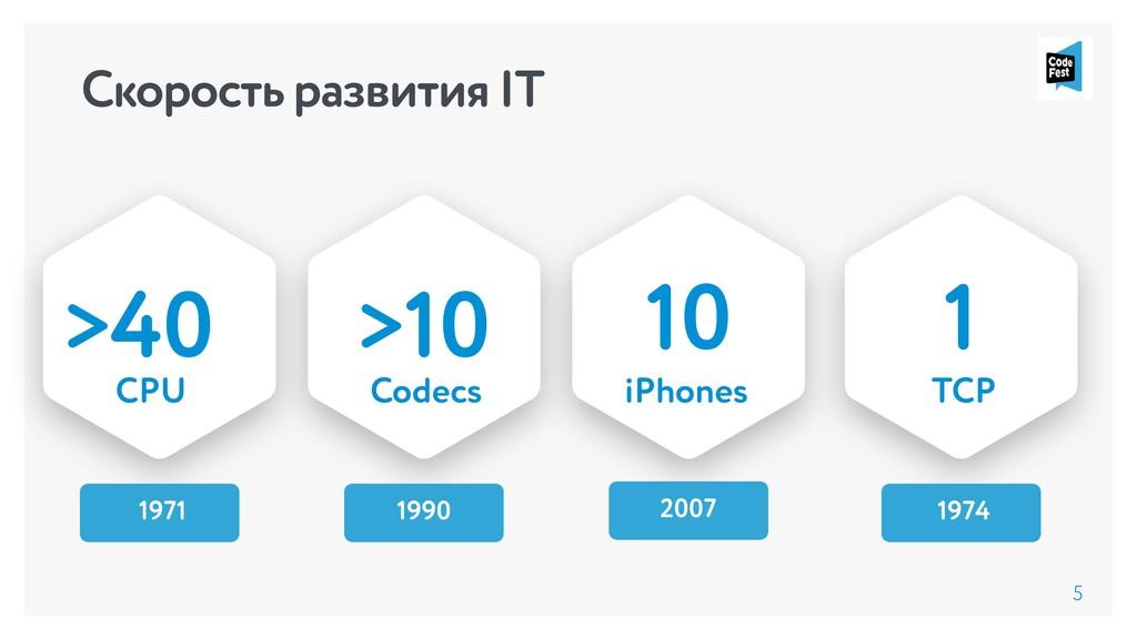 Скорость развития IT 5 1 1974 TCP >10 1990 Code...