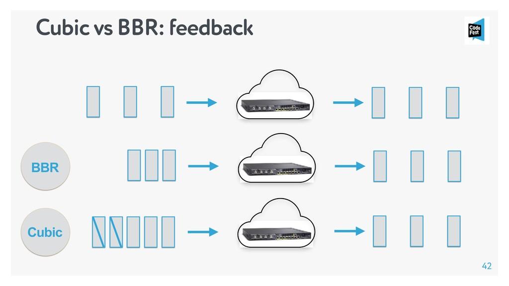 42 Cubic vs BBR: feedback Cubic BBR