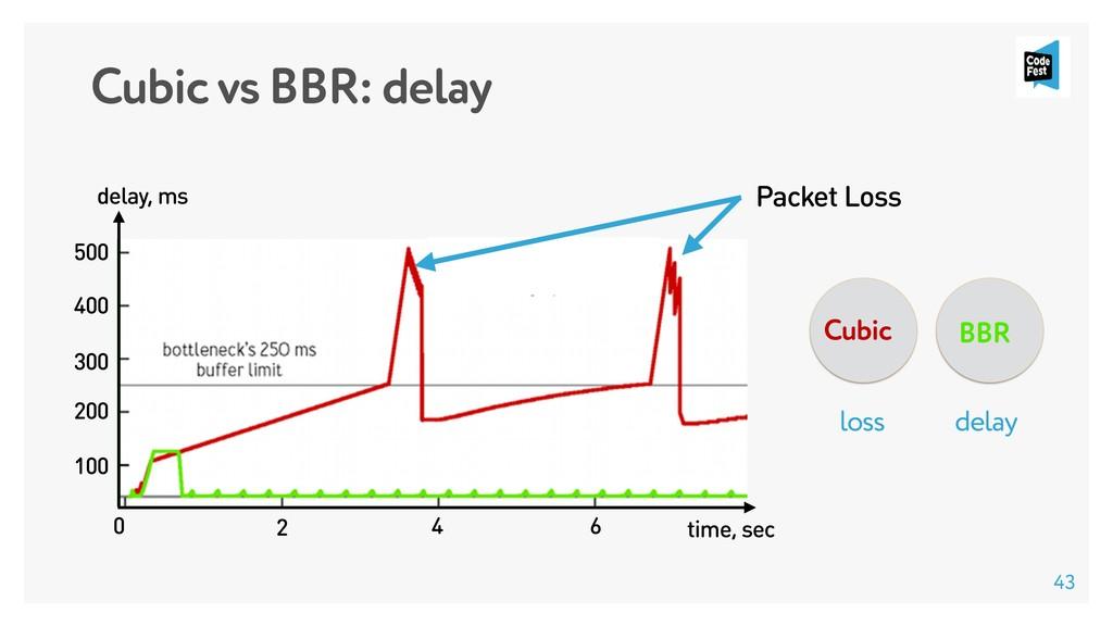 Cubic vs BBR: delay 43 Cubic BBR delay loss 100...