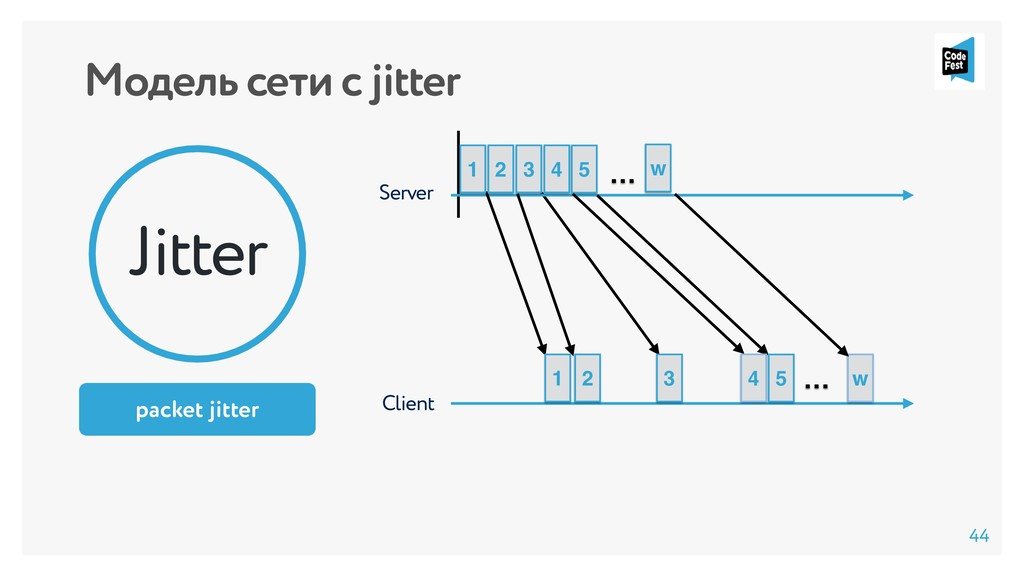 Модель сети с jitter Client Server … 1 2 3 w … ...